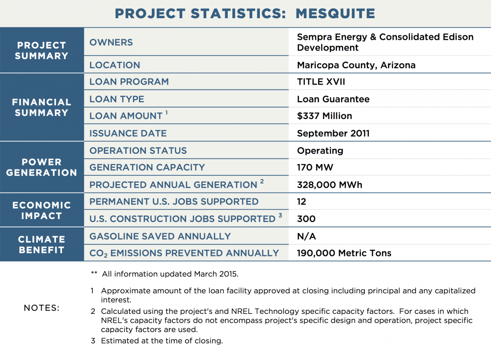 PROJECT STATISTICS:  MESQUITE PROJECT SUMMARY OWNERS	Sempra Energy & Consolidated Edison Development LOCATION	Maricopa County, Arizona FINANCIAL SUMMARY LOAN PROGRAM	TITLE XVII LOAN TYPE	Loan Guarantee LOAN AMOUNT 1	$337 Million ISSUANCE DATE	September 2011 POWER GENERATION OPERATION STATUS	Operating GENERATION CAPACITY	170 MW PROJECTED ANNUAL GENERATION 2	328,000 MWh TRANSMISSION CAPACITY / LENGTH	N/A ECONOMIC IMPACT PERMANENT U.S. JOBS SUPPORTED	12 U.S. CONSTRUCTION JOBS SUPPORTED 3	300 CLIMATE BENEFIT GALLONS OF GASOLINE SAVED ANNUALLY	N/A CO2 EMISSIONS PREVENTED ANNUALLY	190,000 Metric Tons NOTES:	**  All information updated March 2015. 1	Approximate amount of the loan facility approved at closing including principal and any capitalized interest. 2	Calculated using the project's and NREL Technology specific capacity factors.  For cases in which NREL's capacity factors do not encompass project's specific design and operation, project specific capacity factors are used. 3	Estimated at the time of closing.