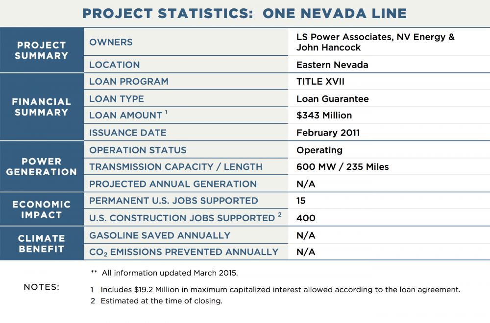 PROJECT STATISTICS:  ONE NEVADA LINE PROJECT SUMMARY OWNERS	LS Power Associates, NV Energy & John Hancock LOCATION	Eastern Nevada FINANCIAL SUMMARY LOAN PROGRAM	TITLE XVII LOAN TYPE	Loan Guarantee LOAN AMOUNT 1	$343 Million ISSUANCE DATE	February 2011 POWER GENERATION OPERATION STATUS	Operating GENERATION CAPACITY	N/A PROJECTED ANNUAL GENERATION	N/A TRANSMISSION CAPACITY / LENGTH	600 MW / 235 Miles ECONOMIC IMPACT PERMANENT U.S. JOBS SUPPORTED	15 U.S. CONSTRUCTION JOBS SUPPORTED 2	400 CLIMATE BENEFIT GALLONS OF GASOLINE SAVED ANNUALLY	N/A CO2 EMISSIONS PREVENTED ANNUALLY	N/A NOTES:	**  All information updated March 2015. 1	Includes $19.2 Million in maximum capitalized interest allowed according to the loan agreement. 2	Estimated at the time of closing.