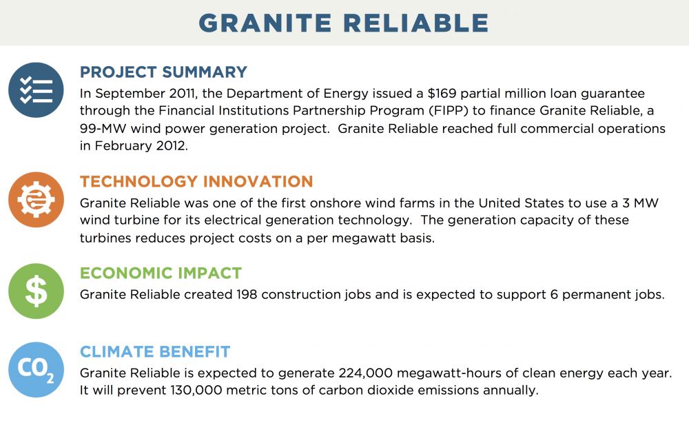 GRANITE RELIABLE PROJECT SUMMARY In September 2011, the Department of Energy issued a $169 partial million loan guarantee through the Financial Institutions Partnership Program (FIPP) to finance Granite Reliable, a 99-MW wind power generation project.  Granite Reliable reached full commercial operations in February 2012. TECHNOLOGY INNOVATION Granite Reliable was one of the first onshore wind farms in the United States to use a 3 MW wind turbine for its electrical generation technology.  The generation capacity of these turbines reduces project costs on a per megawatt basis. ECONOMIC IMPACT Granite Reliable created 198 construction jobs and is expected to support 6 permanent jobs. CLIMATE BENEFIT Granite Reliable is expected to generate 224,000 megawatt-hours of clean energy each year. It will prevent 130,000 metric tons of carbon dioxide emissions annually.