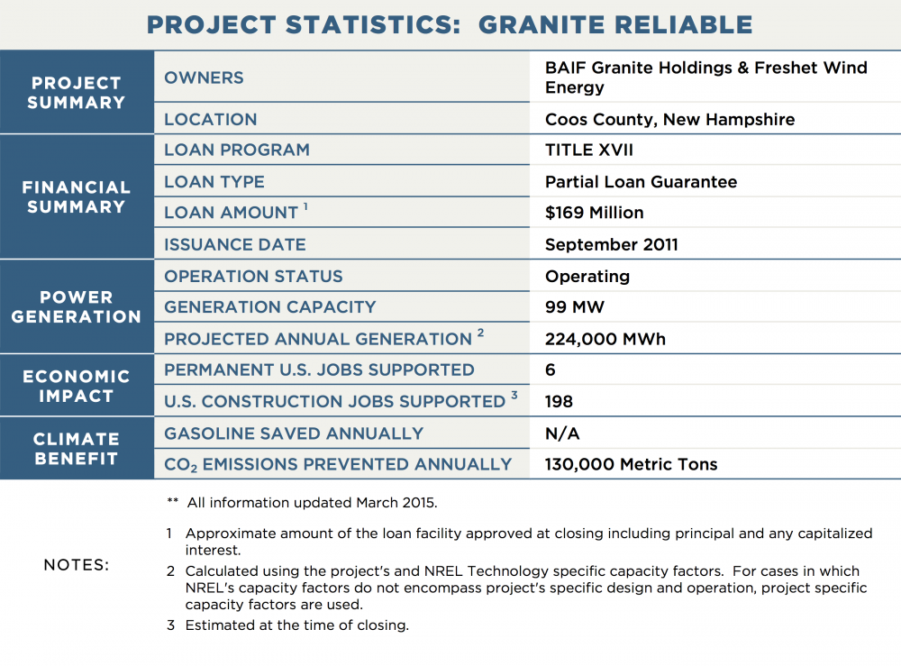 PROJECT STATISTICS:  GRANITE RELIABLE PROJECT SUMMARY OWNERS	BAIF Granite Holdings & Freshet Wind Energy LOCATION	Coos County, New Hampshire FINANCIAL SUMMARY LOAN PROGRAM	TITLE XVII LOAN TYPE	Partial Loan Guarantee LOAN AMOUNT 1	$169 Million ISSUANCE DATE	September 2011 POWER GENERATION OPERATION STATUS	Operating GENERATION CAPACITY	99 MW PROJECTED ANNUAL GENERATION 2	224,000 MWh TRANSMISSION CAPACITY / LENGTH	N/A ECONOMIC IMPACT PERMANENT U.S. JOBS SUPPORTED	6 U.S. CONSTRUCTION JOBS SUPPORTED 3	198 CLIMATE BENEFIT GALLONS OF GASOLINE SAVED ANNUALLY	N/A CO2 EMISSIONS PREVENTED ANNUALLY	130,000 Metric Tons NOTES:	**  All information updated March 2015. 1	Approximate amount of the loan facility approved at closing including principal and any capitalized interest. 2	Calculated using the project's and NREL Technology specific capacity factors.  For cases in which NREL's capacity factors do not encompass project's specific design and operation, project specific capacity factors are used. 3	Estimated at the time of closing.