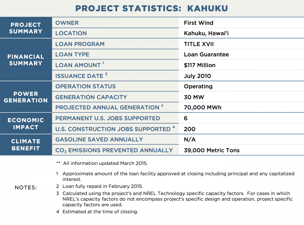 PROJECT STATISTICS:  KAHUKU PROJECT SUMMARY OWNER	First Wind LOCATION	Kahuku, Hawai'i FINANCIAL SUMMARY LOAN PROGRAM	TITLE XVII LOAN TYPE	Loan Guarantee LOAN AMOUNT 1	$117 Million ISSUANCE DATE 2	July 2010 POWER GENERATION OPERATION STATUS	Operating GENERATION CAPACITY	30 MW PROJECTED ANNUAL GENERATION 3	70,000 MWh TRANSMISSION CAPACITY / LENGTH	N/A ECONOMIC IMPACT PERMANENT U.S. JOBS SUPPORTED	6 U.S. CONSTRUCTION JOBS SUPPORTED 4	200 CLIMATE BENEFIT GALLONS OF GASOLINE SAVED ANNUALLY	N/A CO2 EMISSIONS PREVENTED ANNUALLY	39,000 Metric Tons NOTES:	**  All information updated March 2015. 1	Approximate amount of the loan facility approved at closing including principal and any capitalized interest. 2	Loan fully repaid in February 2015. 3	Calculated using the project's and NREL Technology specific capacity factors.  For cases in which NREL's capacity factors do not encompass project's specific design and operation, project specific capacity factors are used. 4	Estimated at the time of closing.
