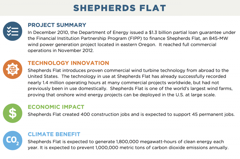 SHEPHERDS FLAT PROJECT SUMMARY In December 2010, the Department of Energy issued a $1.3 billion partial loan guarantee under the Financial Institution Partnership Program (FIPP) to finance Shepherds Flat, an 845-MW wind power generation project located in eastern Oregon.  It reached full commercial operations in November 2012. TECHNOLOGY INNOVATION Shepherds Flat introduces proven commercial wind turbine technology from abroad to the United States.  The technology in use at Shepherds Flat has already successfully recorded nearly 1.4 million operating hours at many commercial projects worldwide, but had not previously been in use domestically.  Shepherds Flat is one of the world's largest wind farms, proving that onshore wind energy projects can be deployed in the U.S. at large scale. ECONOMIC IMPACT Shepherds Flat created 400 construction jobs and is expected to support 45 permanent jobs. CLIMATE BENEFIT Shepherds Flat is expected to generate 1,800,000 megawatt-hours of clean energy each year. It is expected to prevent 1,000,000 metric tons of carbon dioxide emissions annually.