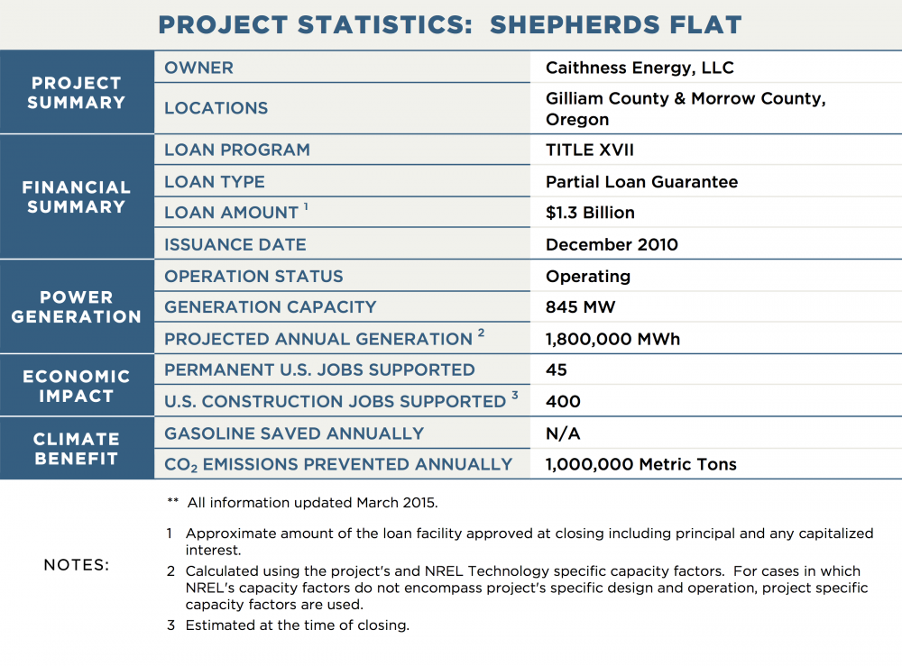 PROJECT STATISTICS:  SHEPHERDS FLAT PROJECT SUMMARY OWNER	Caithness Energy, LLC LOCATIONS	Gilliam County & Morrow County, Oregon FINANCIAL SUMMARY LOAN PROGRAM	TITLE XVII LOAN TYPE	Partial Loan Guarantee LOAN AMOUNT 1	$1.3 Billion ISSUANCE DATE	December 2010 POWER GENERATION OPERATION STATUS	Operating GENERATION CAPACITY	845 MW PROJECTED ANNUAL GENERATION 2	1,800,000 MWh TRANSMISSION CAPACITY / LENGTH	N/A ECONOMIC IMPACT PERMANENT U.S. JOBS SUPPORTED	45 U.S. CONSTRUCTION JOBS SUPPORTED 3	400 CLIMATE BENEFIT GALLONS OF GASOLINE SAVED ANNUALLY	N/A CO2 EMISSIONS PREVENTED ANNUALLY	1,000,000 Metric Tons NOTES:	**  All information updated March 2015. 1	Approximate amount of the loan facility approved at closing including principal and any capitalized interest. 2	Calculated using the project's and NREL Technology specific capacity factors.  For cases in which NREL's capacity factors do not encompass project's specific design and operation, project specific capacity factors are used. 3	Estimated at the time of closing.