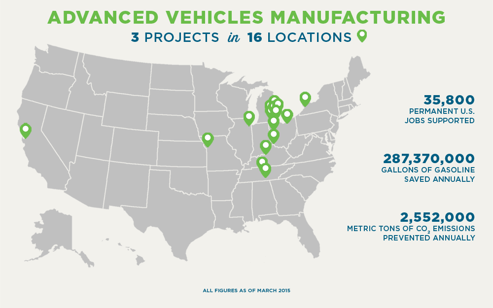 ADVANCED VEHICLES MANUFACTURING 3 PROJECTS in 16 LOCATIONS 35,800 PERMANENT U.S. JOBS SUPPORTED 287,370,000 GALLONS OF GASOLINE SAVED ANNUALLY 2,552,000 METRIC TONS OF CO2 EMISSIONS PREVENTED ANNUALLY ALL FIGURES AS OF MARCH 2015