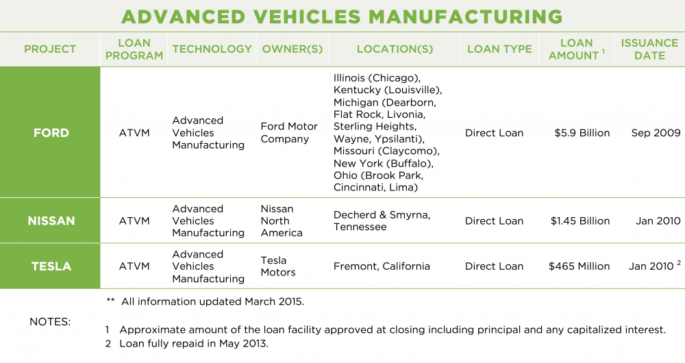 ADVANCED VEHICLES MANUFACTURING				 PROJECT	LOAN PROGRAM	TECHNOLOGY	OWNER(S)	LOCATION(S)	LOAN TYPE	LOAN AMOUNT 1	ISSUANCE DATE FORD	ATVM	Advanced Vehicles Manufacturing	Ford Motor Company	Illinois (Chicago), Kentucky (Louisville), Michigan (Dearborn, Flat Rock, Livonia, Sterling Heights, Wayne, Ypsilanti), Missouri (Claycomo), New York (Buffalo), Ohio (Brook Park, Cincinnati, Lima)	Direct Loan	$5.9 Billion	Sep 2009 NISSAN	ATVM	Advanced Vehicles Manufacturing	Nissan North America	Decherd & Smyrna, Tennessee	Direct Loan	$1.45 Billion	Jan 2010 TESLA	ATVM	Advanced Vehicles Manufacturing	Tesla Motors	Fremont, California	Direct Loan	$465 Million	Jan 2010 2 NOTES:	**  All information updated March 2015. 1	Approximate amount of the loan facility approved at closing including principal and any capitalized interest. 2	Loan fully repaid in May 2013.