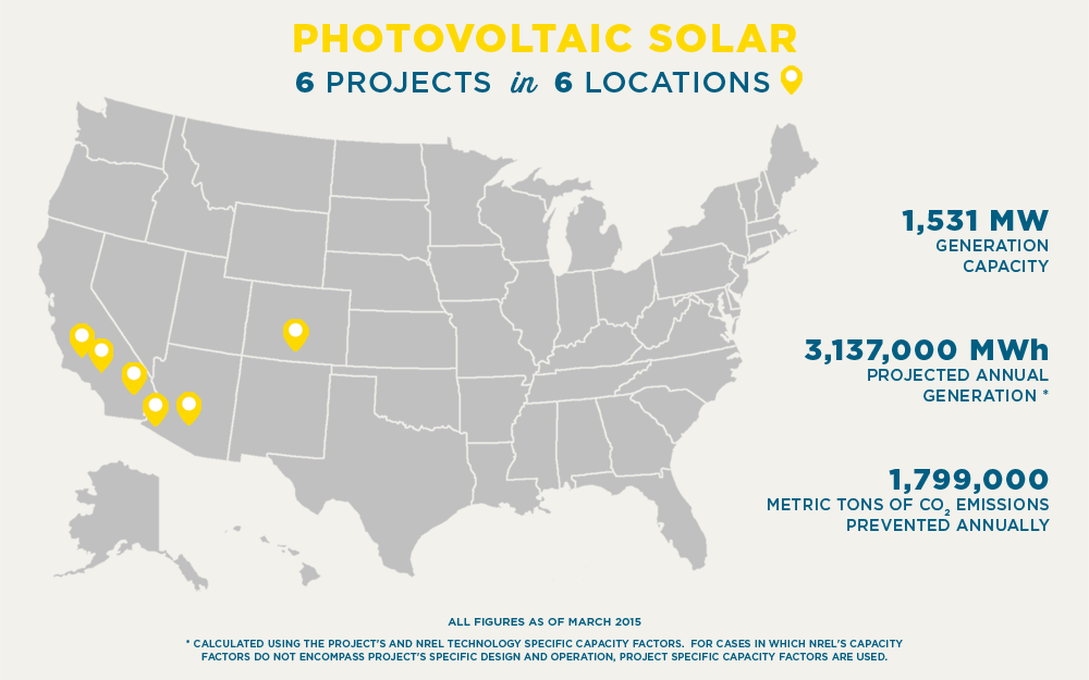 PHOTOVOLTAIC POWER 6 PROJECTS in 6 LOCATIONS 1,531 MW GENERATION CAPACITY 3,137,000 MWh PROJECTED ANNUAL GENERATION * 1,799,000 METRIC TONS OF CO2 EMISSIONS PREVENTED ANNUALLY ALL FIGURES AS OF MARCH 2015 * Calculated using the project's and NREL Technology specific capacity factors.  For cases in which NREL's capacity factors do not encompass project's specific design and operation, project specific capacity factors are used.