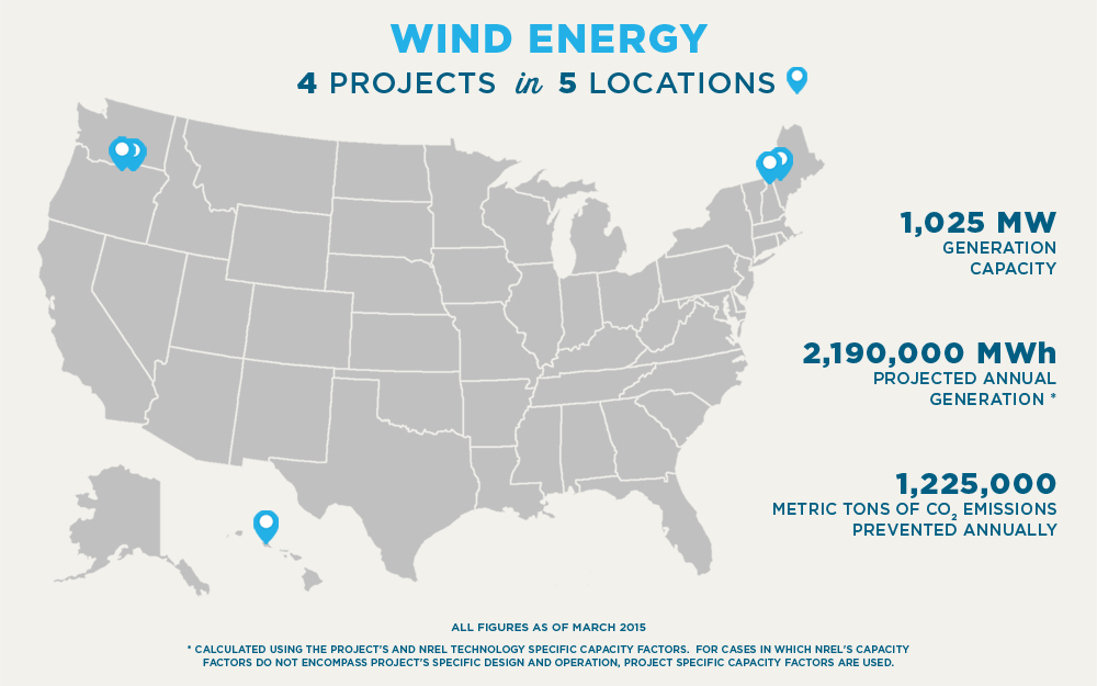 WIND ENERGY 4 PROJECTS in 5 LOCATIONS 1,025 MW GENERATION CAPACITY 2,190,000 MWh PROJECTED ANNUAL GENERATION * 1,225,000 METRIC TONS OF CO2 EMISSIONS PREVENTED ANNUALLY ALL FIGURES AS OF MARCH 2015 * Calculated using the project's and NREL Technology specific capacity factors.  For cases in which NREL's capacity factors do not encompass project's specific design and operation, project specific capacity factors are used.