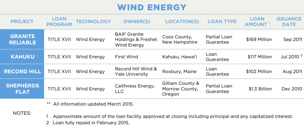 WIND ENERGY PROJECT	LOAN PROGRAM	TECHNOLOGY	OWNER(S)	LOCATION(S)	LOAN TYPE	LOAN AMOUNT 1	ISSUANCE DATE GRANITE RELIABLE	TITLE XVII	Wind Energy	BAIF Granite Holdings & Freshet Wind Energy	Coos County, New Hampshire	Partial Loan Guarantee	$169 Million	Sep 2011 KAHUKU	TITLE XVII	Wind Energy	First Wind	Kahuku, Hawai'i	Loan Guarantee	$117 Million	Jul 2010 2 RECORD HILL	TITLE XVII	Wind Energy	Record Hill Wind & Yale University	Roxbury, Maine	Loan Guarantee	$102 Million	Aug 2011 SHEPHERDS FLAT	TITLE XVII	Wind Energy	Caithness Energy, LLC	Gilliam County & Morrow County, Oregon	Partial Loan Guarantee	$1.3 Billion	Dec 2010 NOTES:	**  All information updated March 2015. 1	Approximate amount of the loan facility approved at closing including principal and any capitalized interest. 2	Loan fully repaid in February 2015.