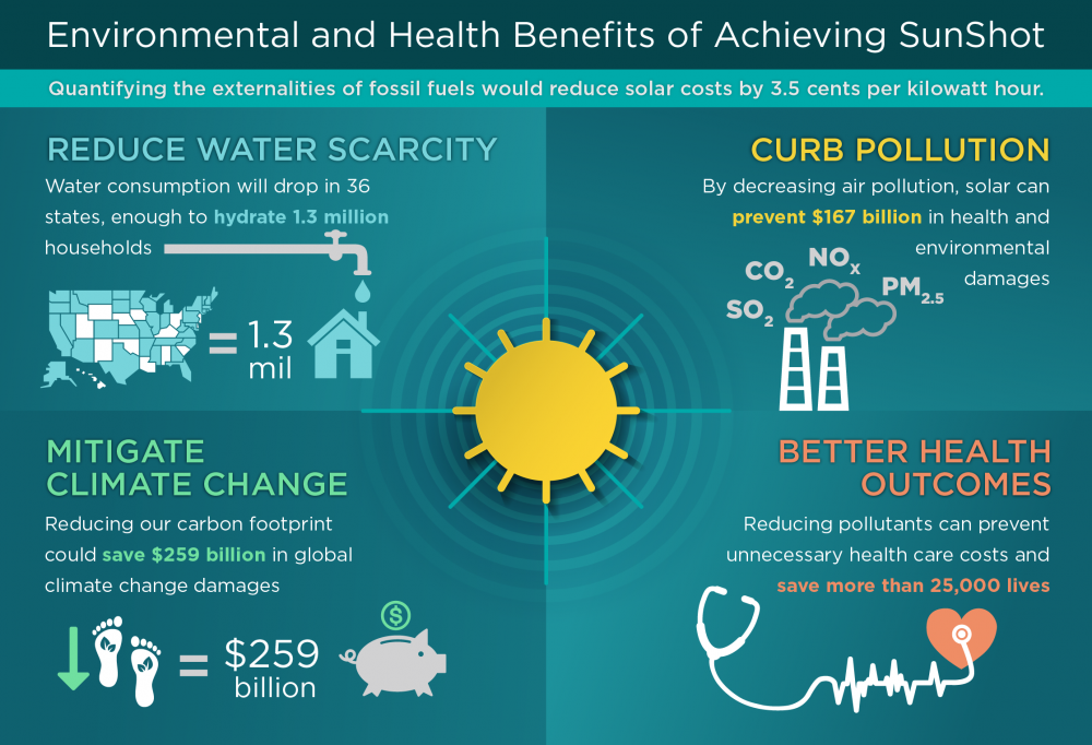 The environmental and public health benefits of achieving for Benefits of going solar