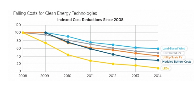 Falling cost clean energy graph revolution now .jpg