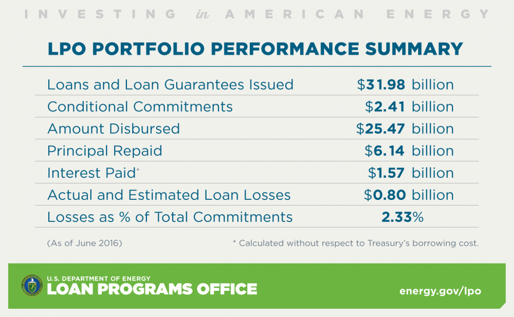 LPO Portfolio Performance Summary. Loans and loan guarantees issued $31.98 billion. Conditional commitments $2.41 billion. Amount disbursed $25.47 billion. Principal repaid $6.14 billion. Interest paid (calculated without respect to Treasury's borrowing cost) $1.57 billion. Actual and estimated loan losses $0.80 billion. Losses as % of total commitments 2.33%. As of June 2016.