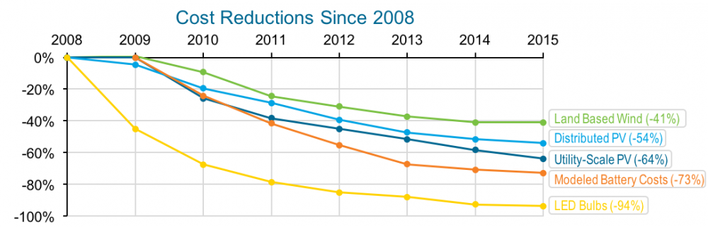 Chart demonstrating the drop in costs for five renewable technologies since 2008. Credit: energy.gov