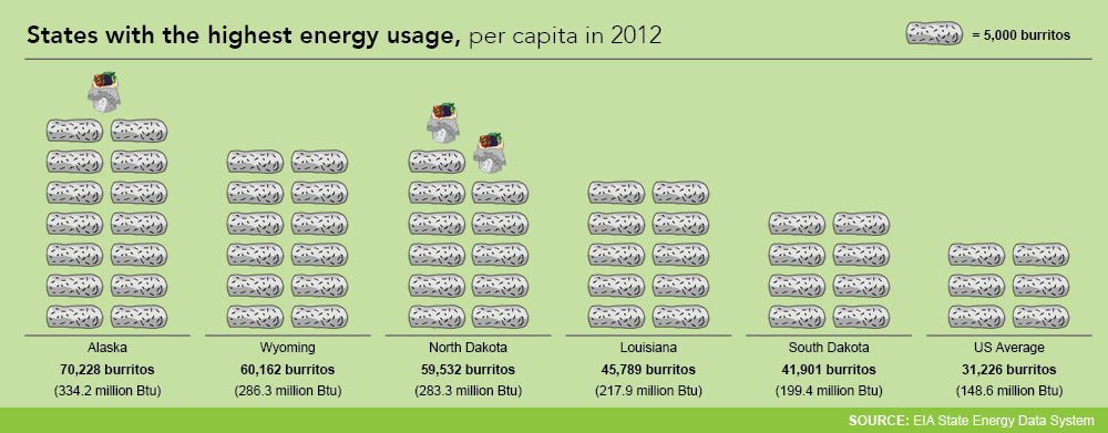 How Much Do You Consume? | Department of Energy