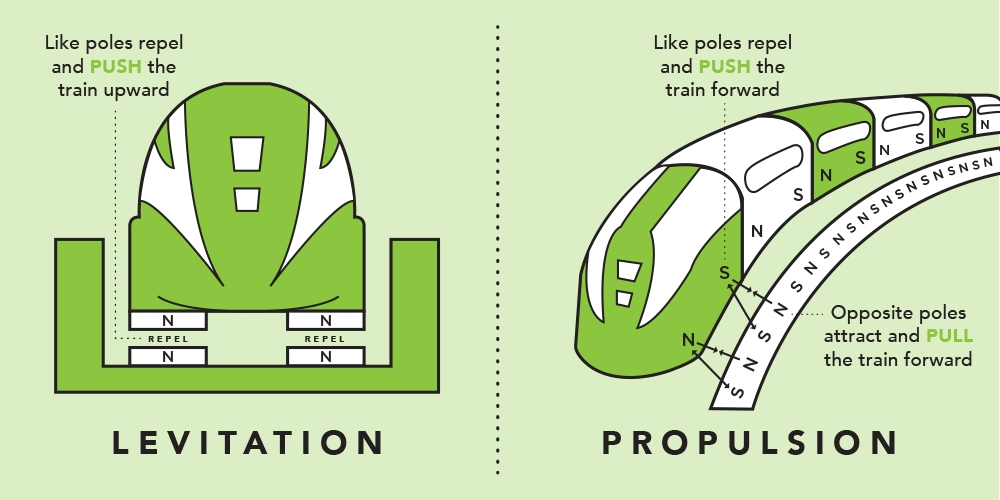 How Maglev Works Department Of Energy
