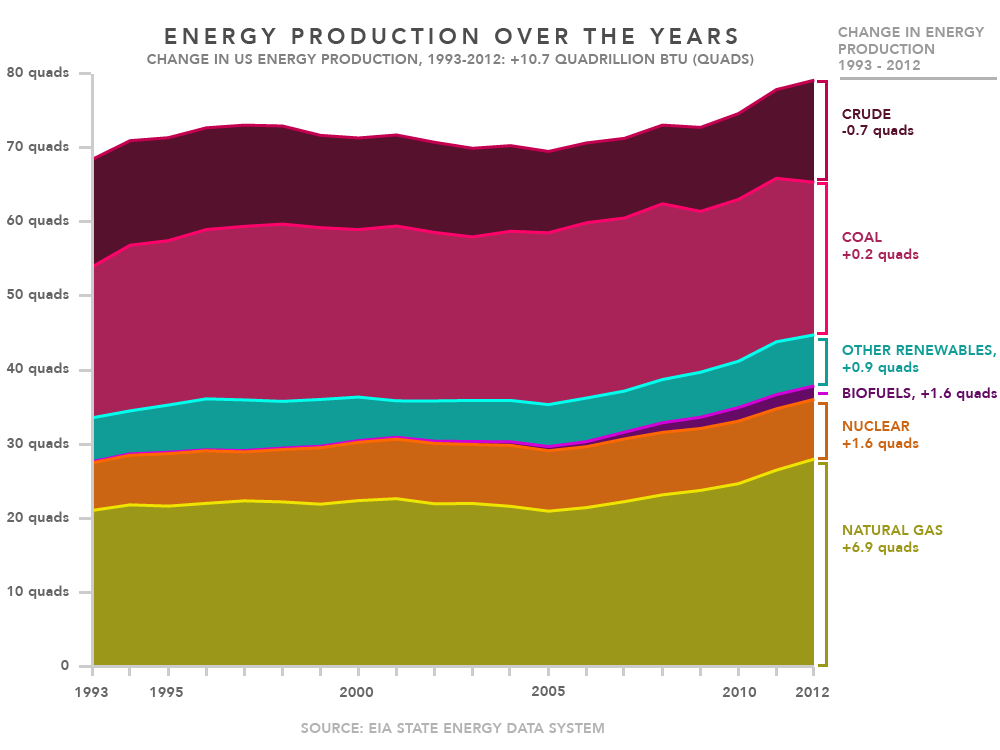 energyProductionOverTheYears_120914-01.png
