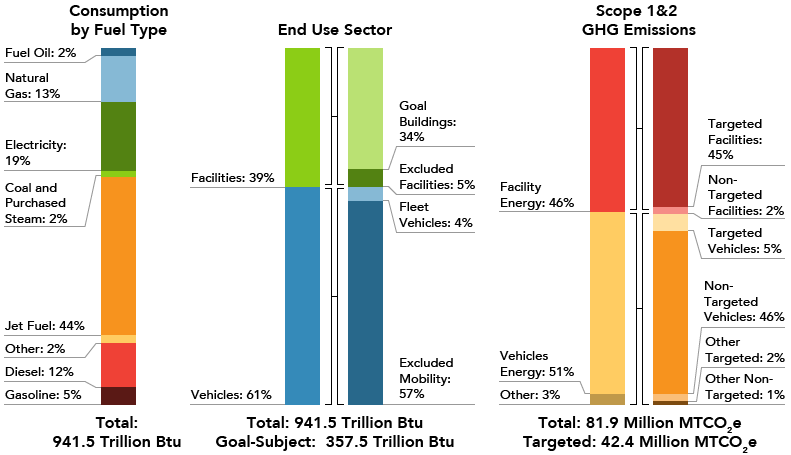 Chart shows three colorful columns that break out percentages. The first column shows consumption by fuel type. Gasoline equals 5%, diesel equals 12%, other equals 2%, jet fuel equals 44%, coal and purchased steam equal 2%, electricity equals 19%, natural gas equals 13%, and fuel oil equals 2%. The total is 941.5 Trillion Btu. The second column shows end use section. Vehicles equal 61%, facilities equal 39%, goal buildings equal 34%, excluded facilities equal 5%, fleet vehicles equal 4%, and excluded mobility equals 57%. The total is 941.5 Trillion Btu. The goal-subject is 357.5 Trillion Btu. The third column shows scope 1 and 2 greenhouse gas emissions. Other equals 3%, vehicles energy equals 51%, facility energy equals 46%, targeted facilities equal 45%, non-targeted facilities equal 2%, targeted vehicles equal 5%, non-targeted vehicles equal 46%, other targeted equals 2%, and other non-targeted equal 1%. The total is 81.9 million MTCO2e. Total targeted is 42.4 million MTCO2e.