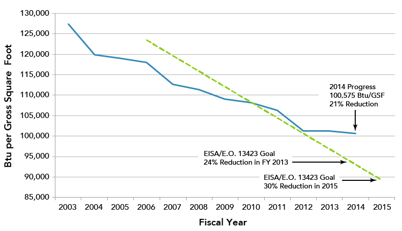 Chart shows a 21% reduction in in Btu/GSF in fiscal year 2014 compared to 2003. It also shows progress made toward the fiscal year 2013 (24%) and 2015 (30%) goals of EISA and E.O. 13423.