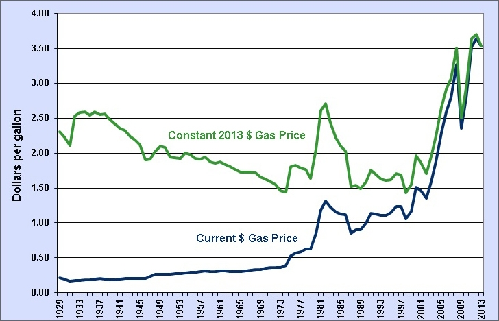 Graphic showing current retail gas price and retail gas price in constant 2013 dollars. See table for details.