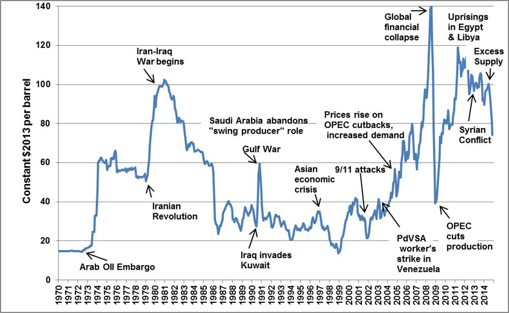 Average Crude Oil Spot Price Chart