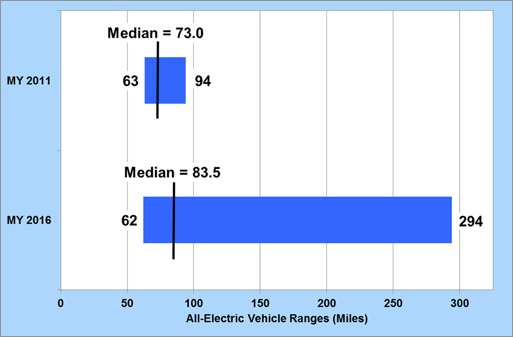 Graph showing breadth of AEV ranges in model year 2011 and model year 2016