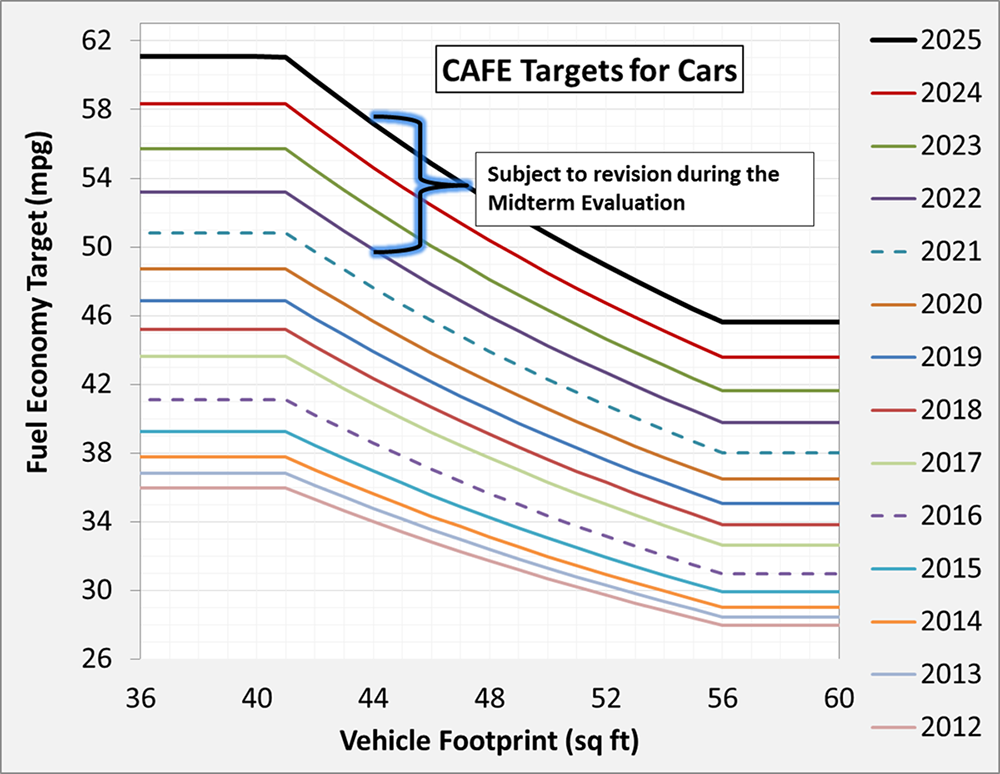 Graph of CAFE standards for cars for model years 2012 to 2025
