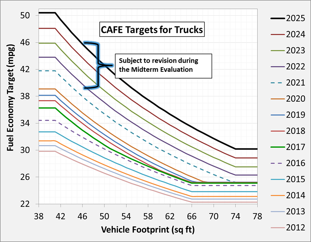 Graph of CAFE standards for light trucks for model years 2012 to 2025