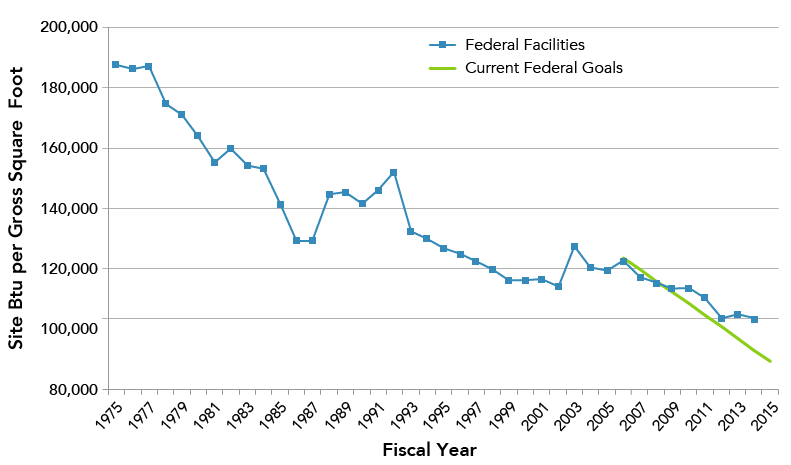 Chart shows the yearly increments of how much the government has decreased energy since 1975. A blue line starts at 187,244 Btu per square foot in 1975 and incrementally decreases until it ends at 100,575 Btu per square foot in FY 2014. A green line running from 2007 to 2014 represents the current federal goals.