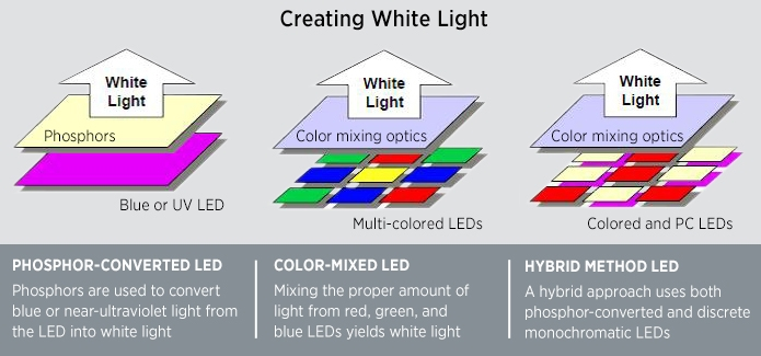 Two diagrams show how white light is created with LEDs. At left, the phosphor method, where a chip is coated with phosphor to emit white light. At right, the RGB method, where light from red, green, and blue LEDs yields white light.