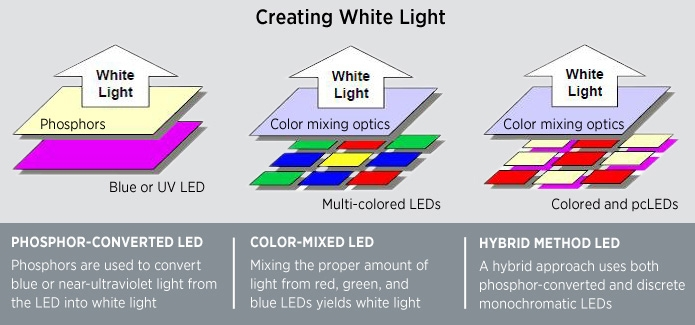 Infographic describing white light creation using LEDs