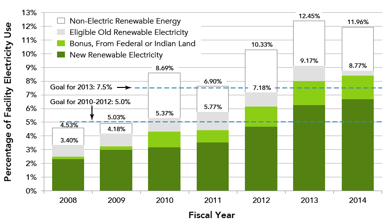 Chart shows renewable energy use since 2008. Renewable energy use includes non-electric renewable energy, eligible old renewable energy, bonus renewable energy from federal or Indian land, and new renewable energy. In 2008, total renewable energy use was 4.53%. In 2009, total renewable energy use was 5.03%. In 2010, total renewable energy use was 8.69%. In 2011, total renewable energy was 6.90%. In 2012, total renewable energy use was 10.33%. In 2013, total renewable energy use was 12.45%. In 2014, total renewable energy was 11.96%. Since 2010, renewable energy use has exceeded the goal for 2013 (7.5%). Since 2009, renewable energy use has exceeded the goal for 2010-2012 (5%).