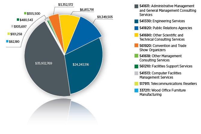 Pie chart showing the NAICS codes purchased by EERE in 2015.