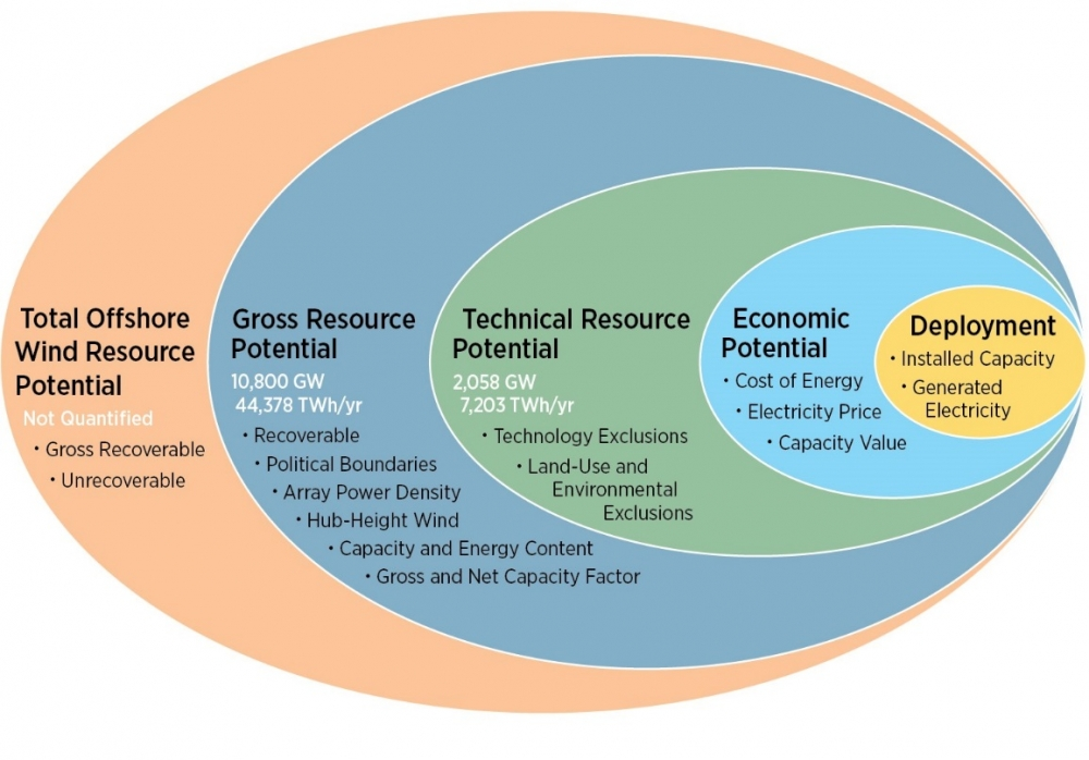 An illustration showing the overlap of total resource potential and technical resource potential.