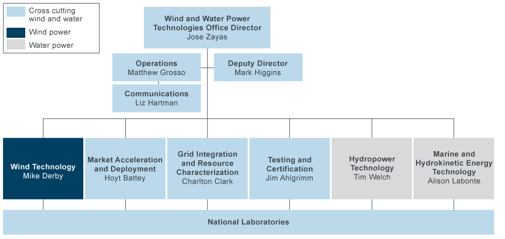 An illustration of the wind power program's organizational chart.