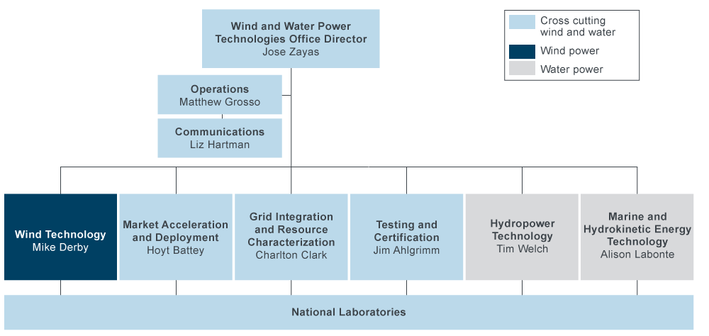 Diagram of the wind and water power program's organizational chart.