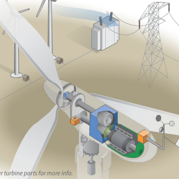Animation: How a Wind Turbine Works | Department of Energy