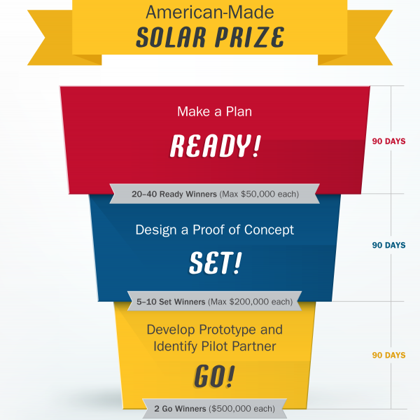 American Made Solar Prize Department Of Energy