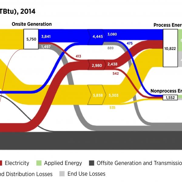 Static Sankey Diagram Full Sector Manufacturing (2010 MECS