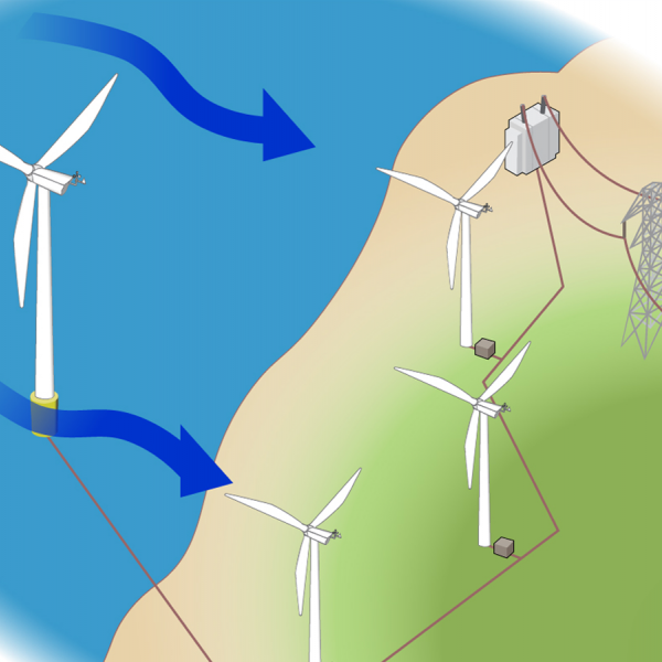 How Do Wind Turbines Work? | Department of Energy | Wind Energy Power Plant Diagram |  | Department of Energy