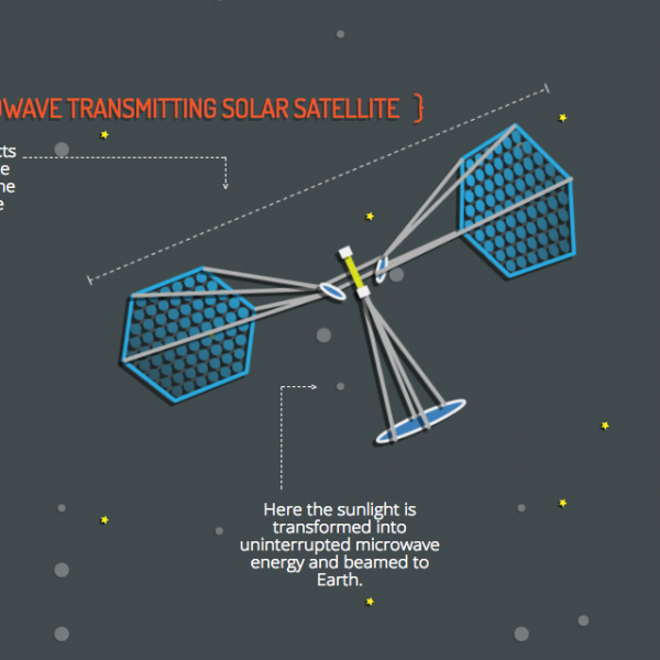 Space-Based Solar Power | Department of Energy
