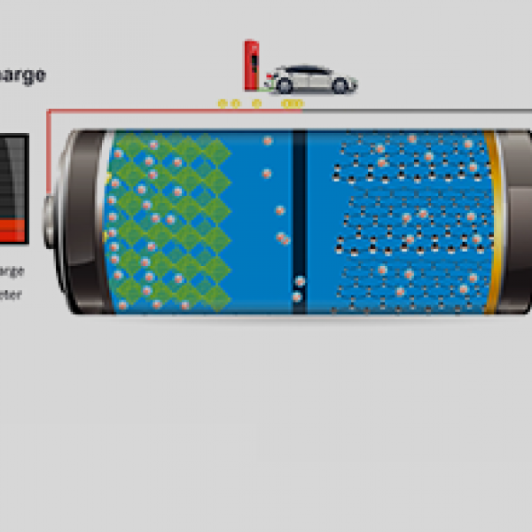 How Are Batteries Made >> How Does A Lithium Ion Battery Work Department Of Energy