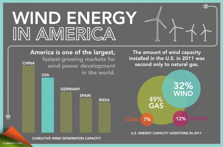Infographic Wind Energy In America Department Of Energy