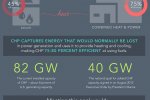 Learn how combined heat and power could strengthen U.S. manufacturing competitiveness, lower energy consumption and reduce harmful emissions. | Infographic courtesy of Sarah Gerrity, Energy Department.