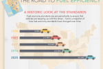 "This infographic looks how new fuel economy standards will save Americans money at the pump, reduce our dependence on foreign oil and grow the U.S. economy. <a href=""/articles/road-fuel-efficiency"">Click here</a> to view the full infographic. 