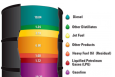 """A 42-U.S. gallon barrel of crude oil yields about 45 gallons of petroleum products. Source: Energy Information Administration, """"Oil: Crude Oil and Petroleum Products Explained"""" and Annual Energy Outlook 2009 (Updated February 2010)."""