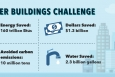 Better Buildings Challenge to Cut Energy Waste Grows by 1 Billion Square Feet