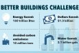 "Better Buildings partners have saved more than $1.3 billion on energy costs. Our new infographic explains how Better Buildings works and why it's important. | Graphic by <a href=""/node/1332956"">Carly Wilkins</a>, Energy Department"