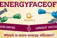 The hair dryer and the vacuum go head to head in #EnergyFaceoff round two! | Graphic courtesy of Stacy Buchanan, National Renewable Energy Lab