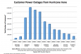 A Review of Power Outages and Restoration Following the June 2012 Derecho