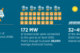 NREL Report Shows Big Potential for the Future of Shared Solar