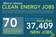 The Clean Energy Economy is Creating Jobs